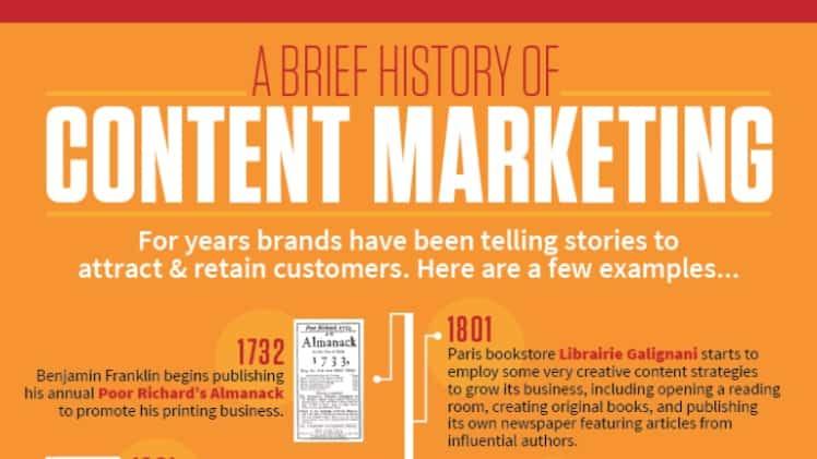 content marketing history